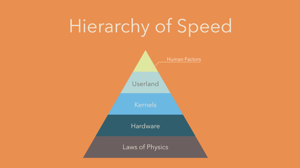 Hierarchy of Speed Laws of Physics Hardware Ker...