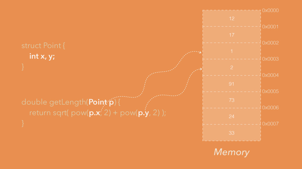 struct Point { int x, y; } double getLength(Poi...