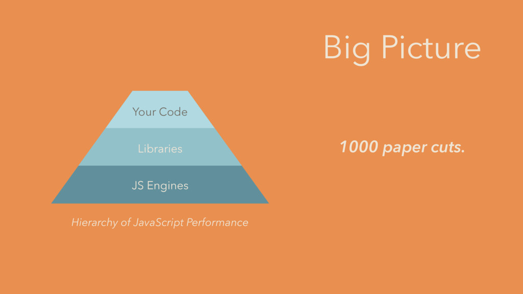 JS Engines Libraries Your Code Hierarchy of Jav...