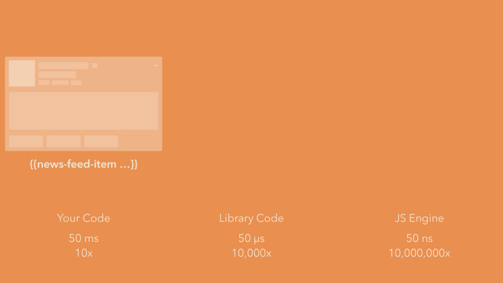 50 ms Your Code 10x 50 µs Library Code 10,000x ...