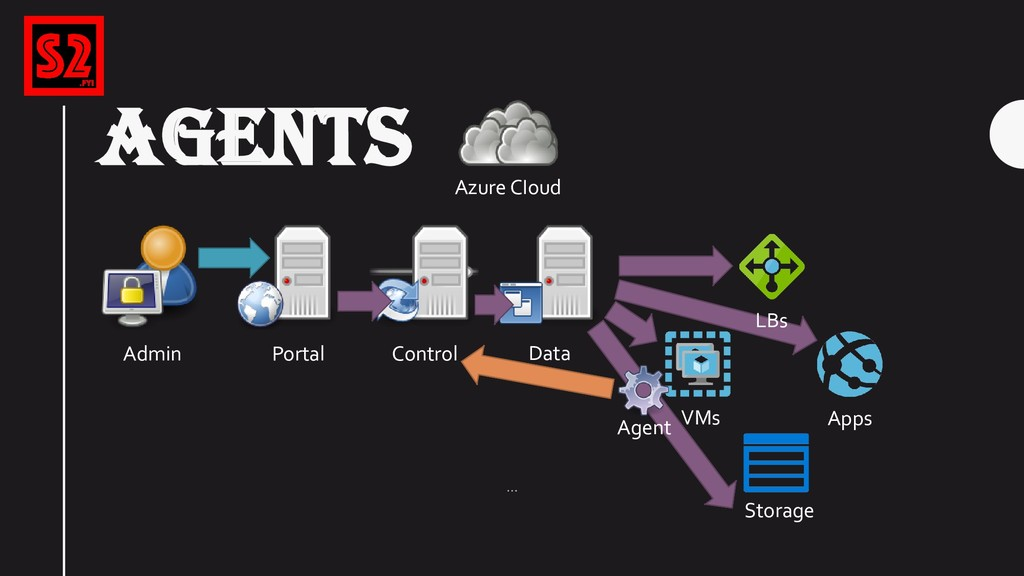AGENTS Azure CIoud Portal VMs Control Storage D...