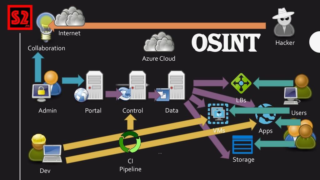 OSINT Azure CIoud Portal Control Storage Data A...