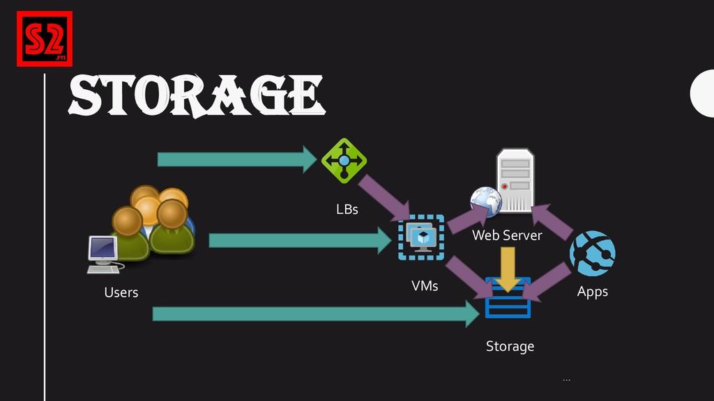 STORAGE … VMs Storage LBs Users Web Server Apps