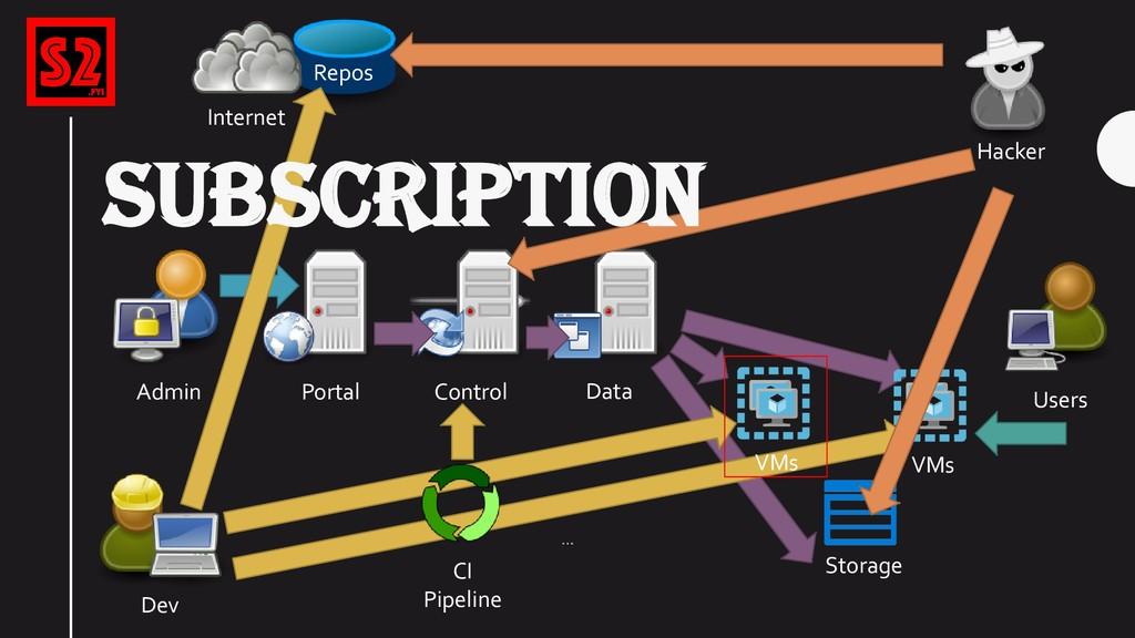 VMs Portal Control Storage Data Admin … … CI Pi...