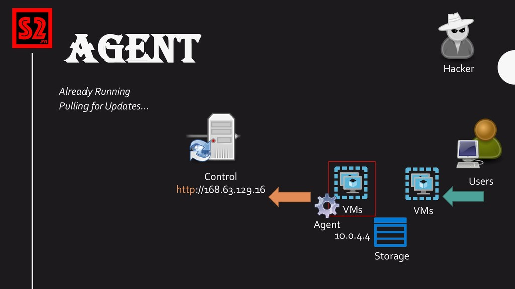 VMs Storage Users Hacker AGENT Control http://1...