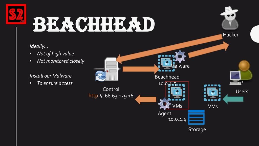 VMs Storage Users Hacker BEACHHEAD Control http...