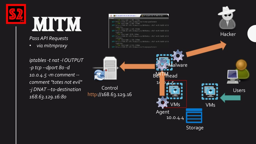 VMs Storage Users VMs 10.0.4.4 Hacker MITM Cont...
