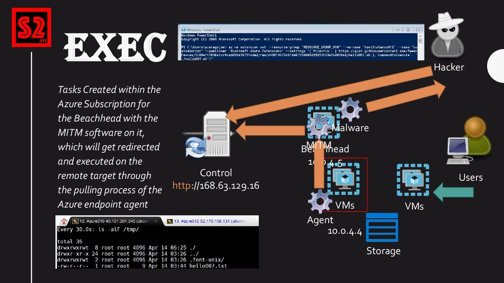VMs Storage Users Hacker EXEC Control http://16...