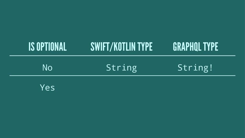 IS OPTIONAL SWIFT/KOTLIN TYPE GRAPHQL TYPE No S...