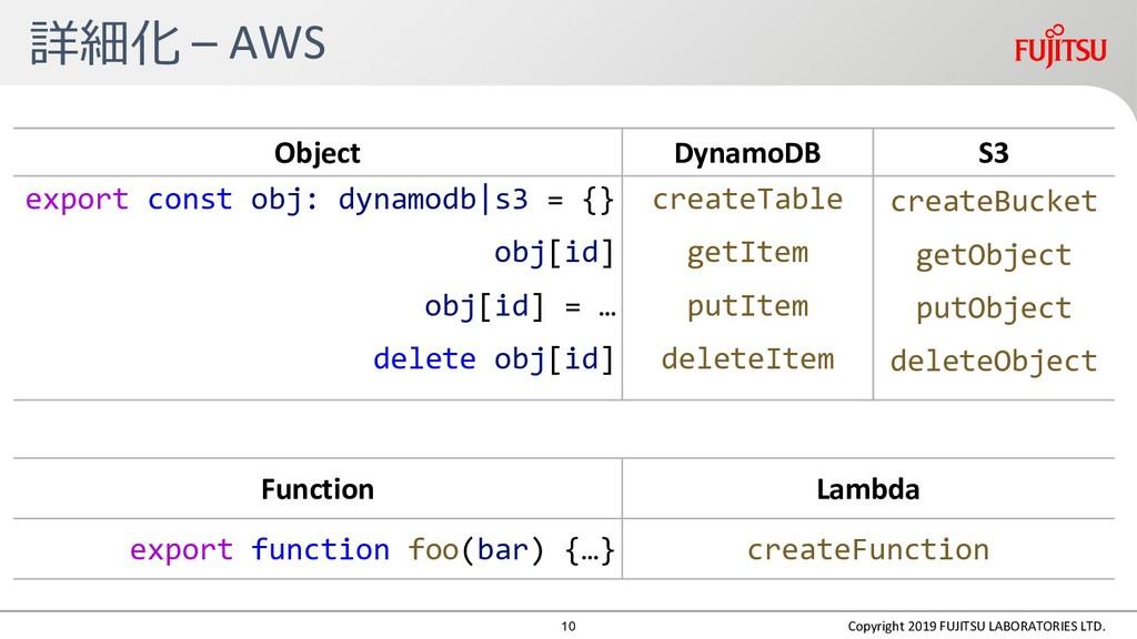 Function Lambda export function foo(bar) {…} cr...