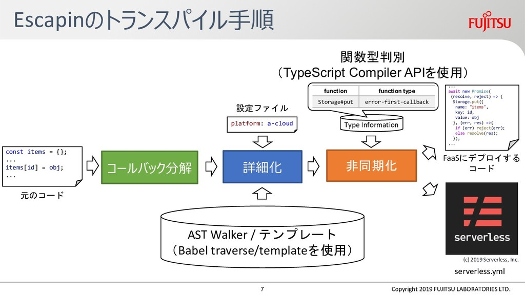Type Information Escapinのトランスパイル手順 const items ...