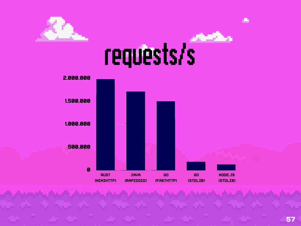 requests/s 57 2.000.000 1.500.000 1.000.000 500...