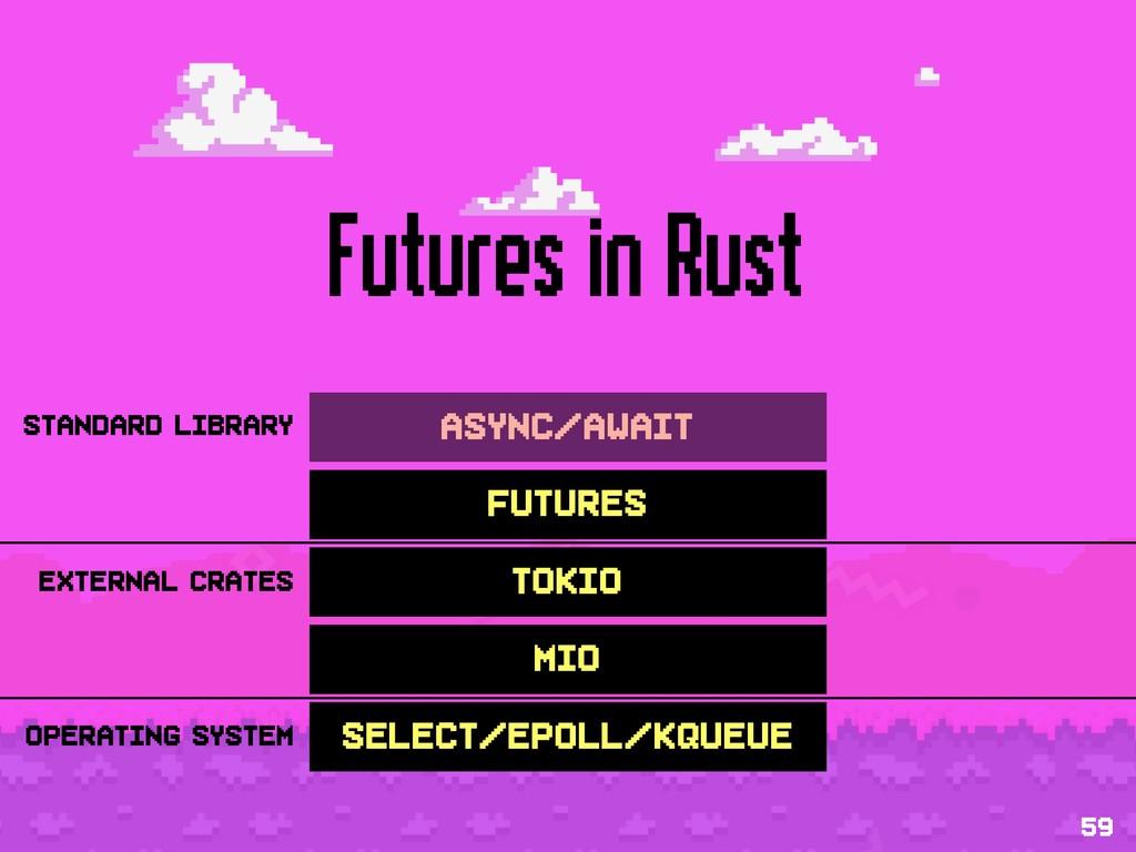 Futures in Rust 59 mio tokio futures async/awai...