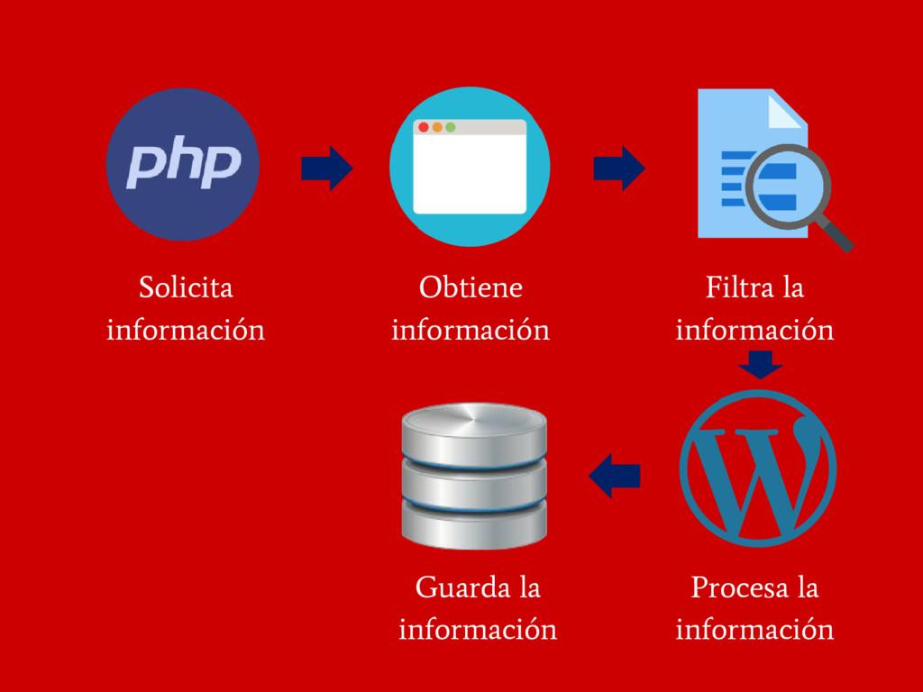 Solicita información Obtiene información Filtra...