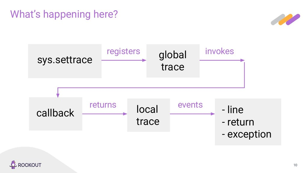 10 What's happening here? sys.settrace global t...