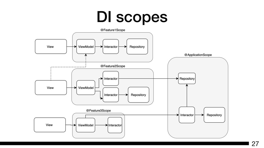 DI scopes 27