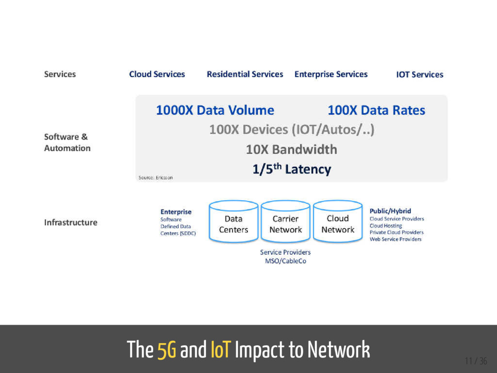 The 5G and IoT Impact to Network 11 / 36