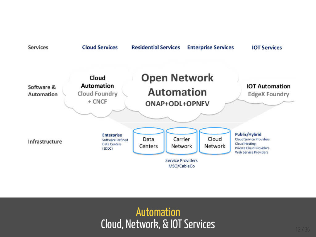 Automation Cloud, Network, & IOT Services 12 / ...