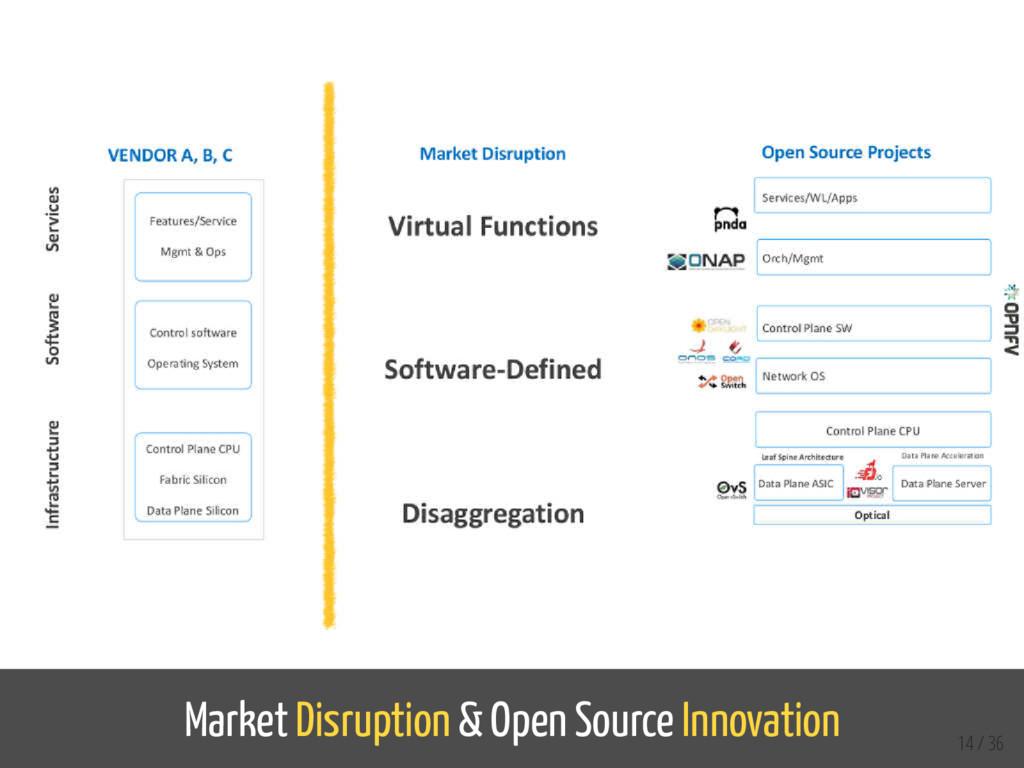 Market Disruption & Open Source Innovation 14 /...