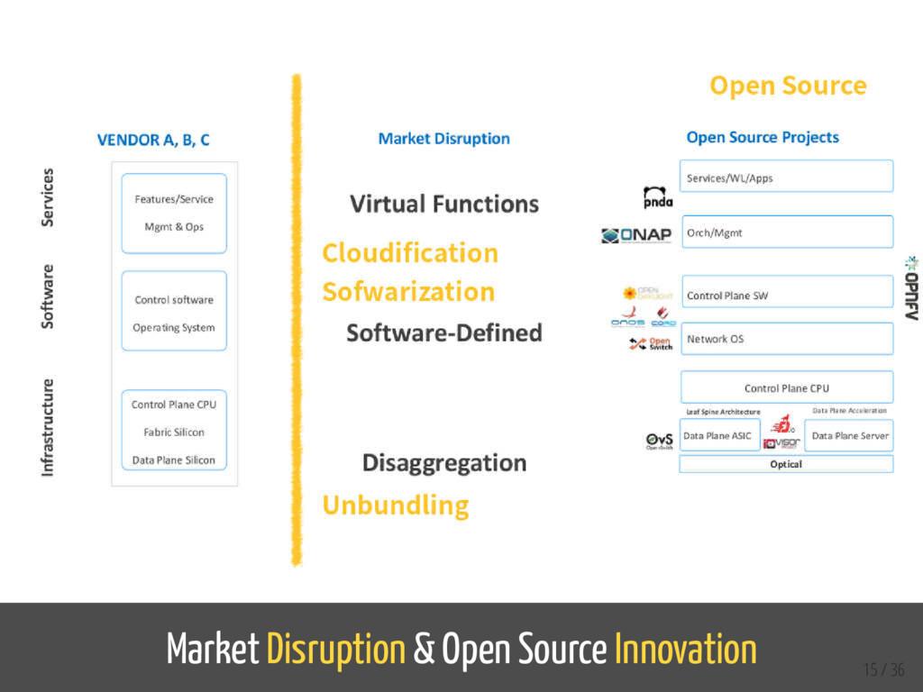 Market Disruption & Open Source Innovation 15 /...