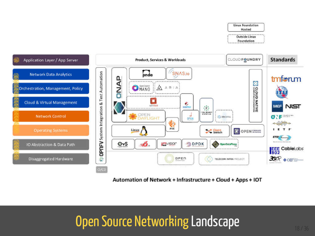 Open Source Networking Landscape 18 / 36