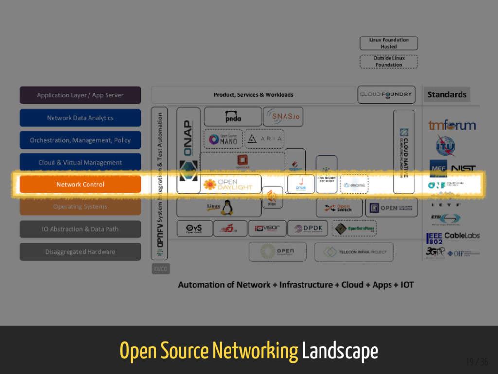 Open Source Networking Landscape 19 / 36