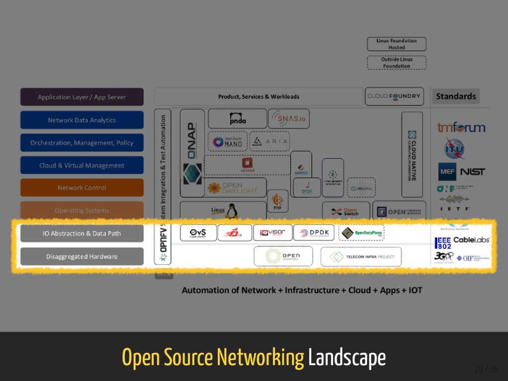 Open Source Networking Landscape 20 / 36