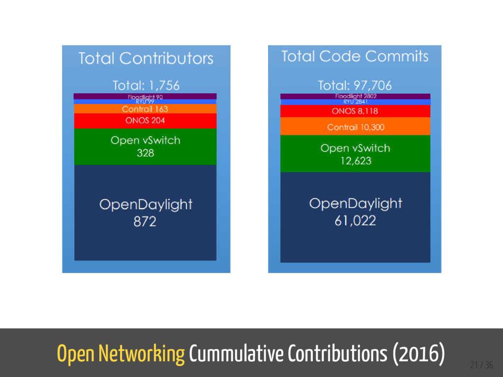 Open Networking Cummulative Contributions (2016...