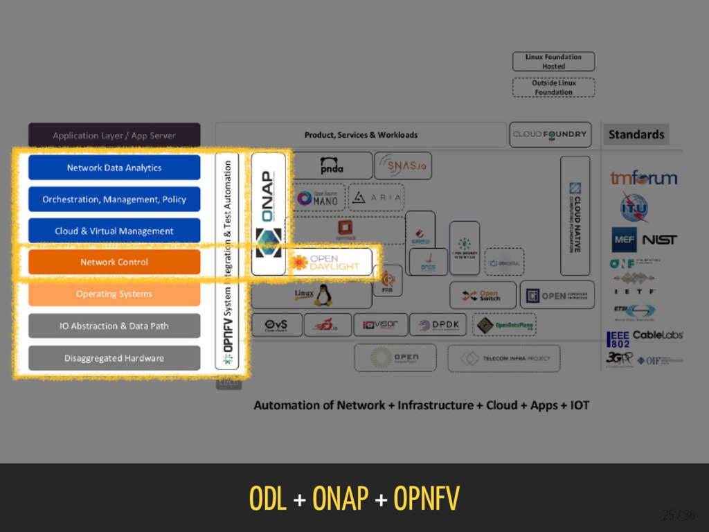 ODL + ONAP + OPNFV 25 / 36