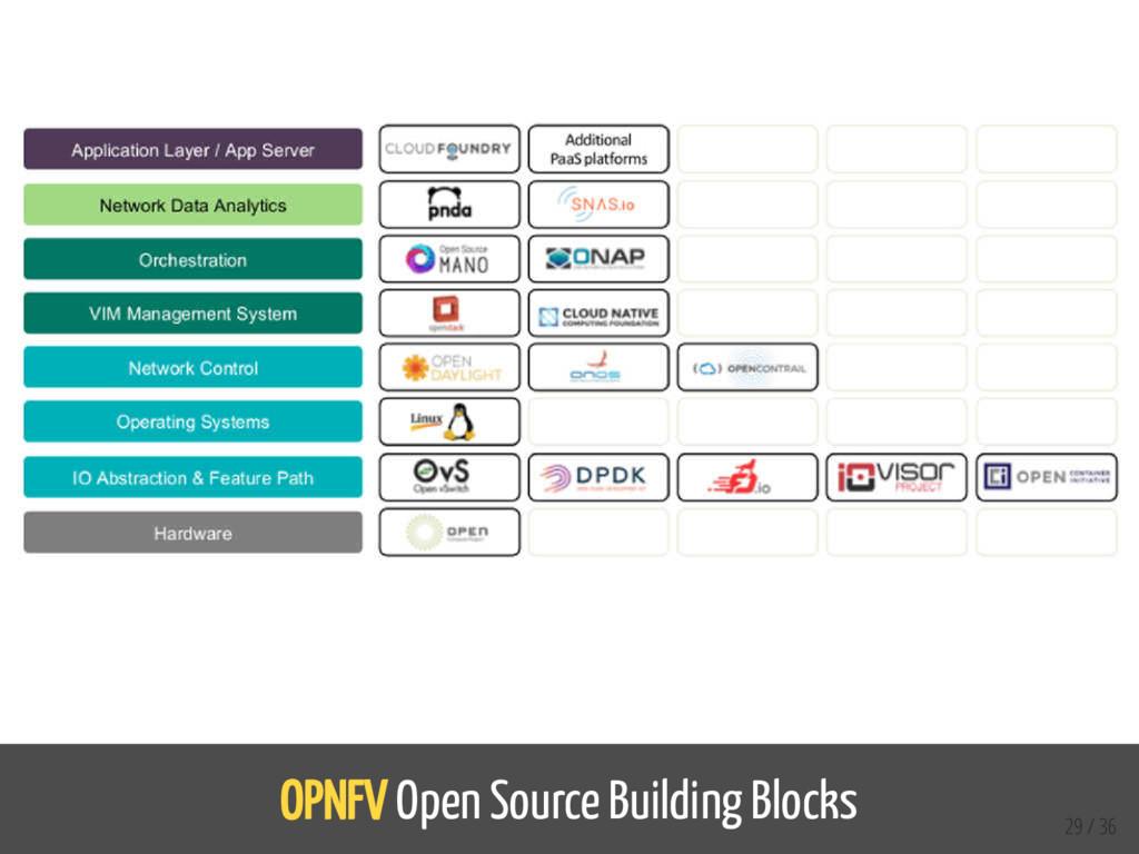 OPNFV Open Source Building Blocks 29 / 36