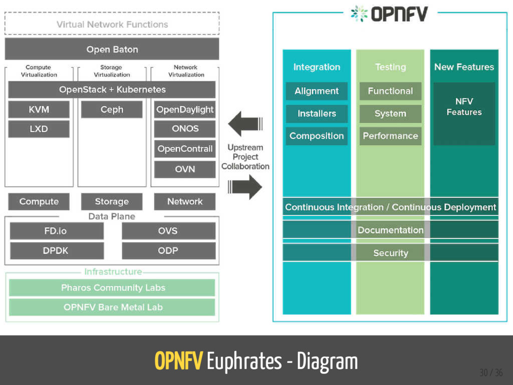 OPNFV Euphrates - Diagram 30 / 36