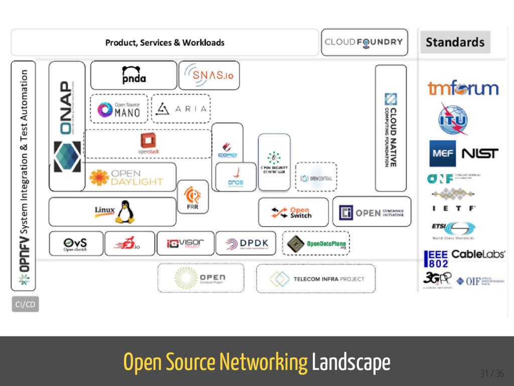 Open Source Networking Landscape 31 / 36
