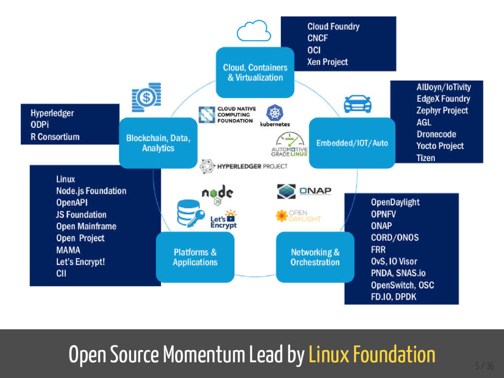 Open Source Momentum Lead by Linux Foundation 5...