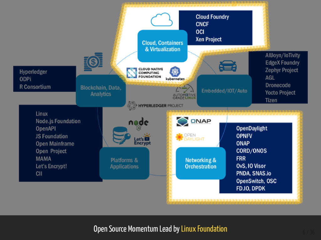 Open Source Momentum Lead by Linux Foundation 6...