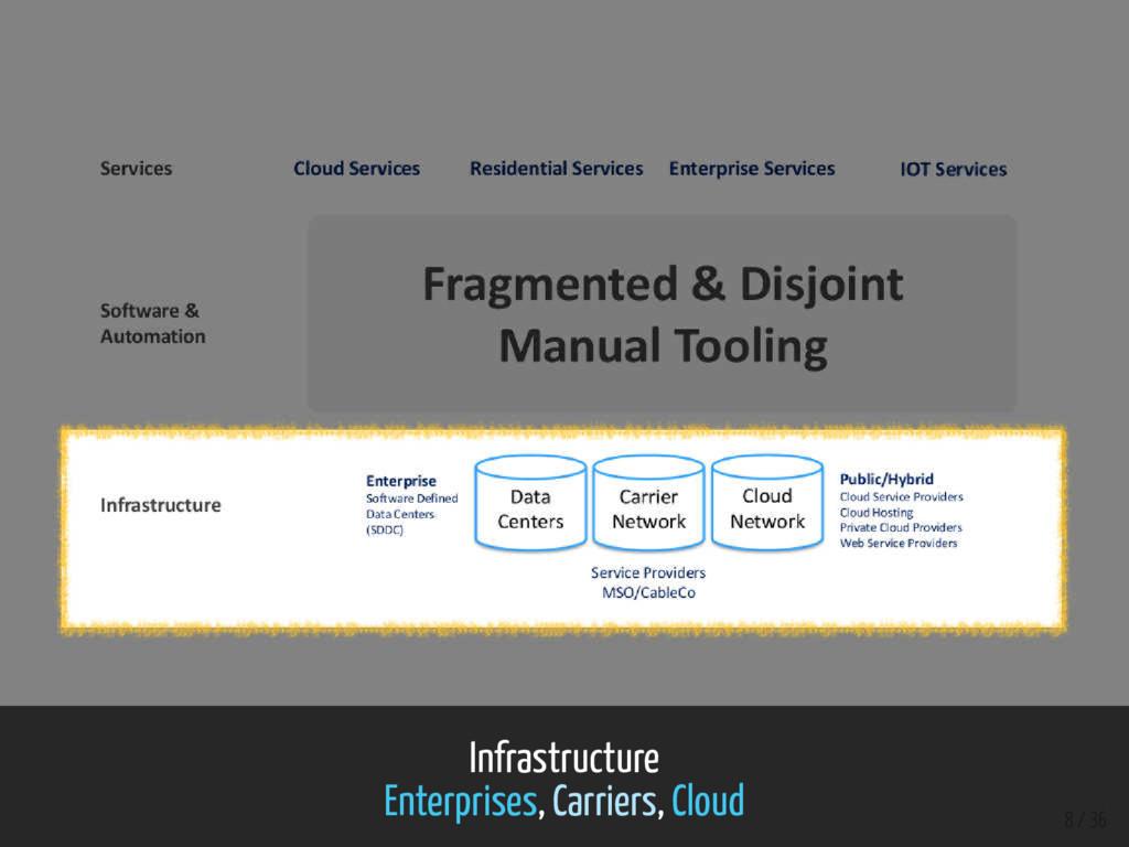 Infrastructure Enterprises, Carriers, Cloud 8 /...