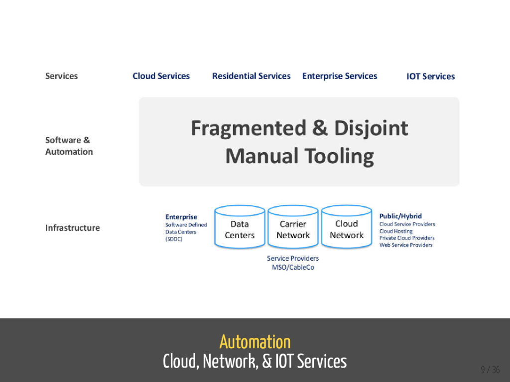 Automation Cloud, Network, & IOT Services 9 / 36