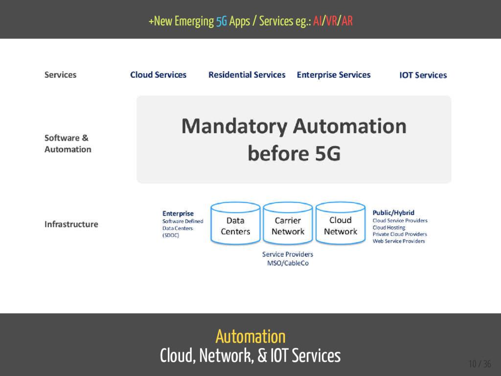 +New Emerging 5G Apps / Services eg.: AI/VR/AR ...