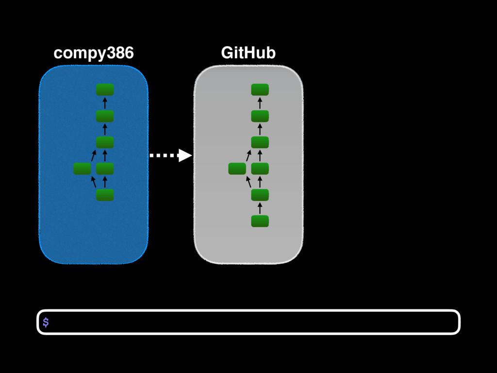 compy386 $ GitHub