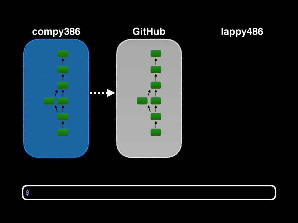 compy386 $ GitHub lappy486