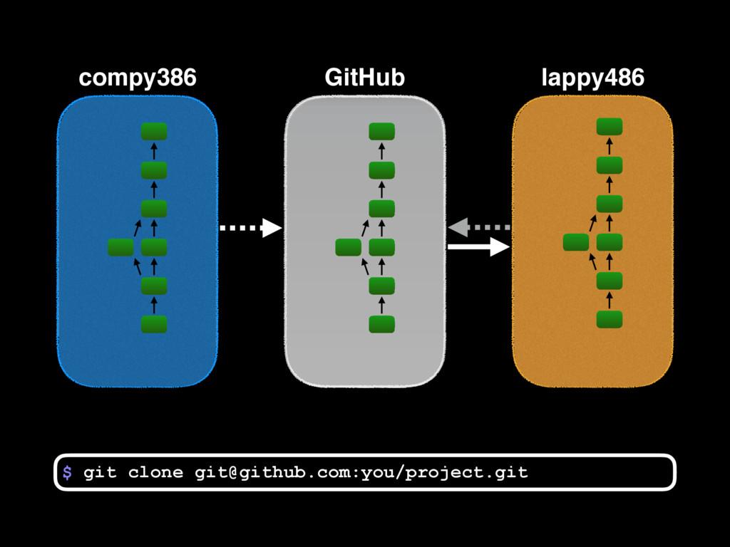 compy386 $ GitHub lappy486 git clone git@github...