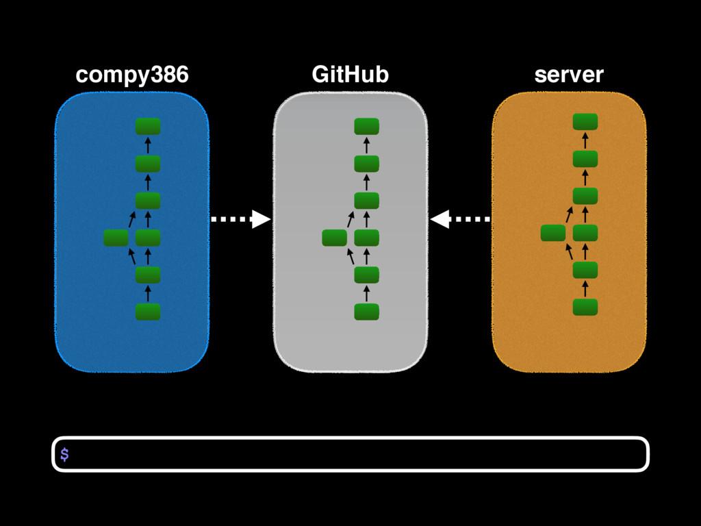 compy386 $ GitHub server