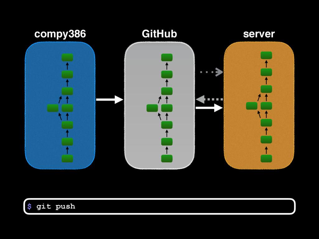 compy386 $ GitHub server git push