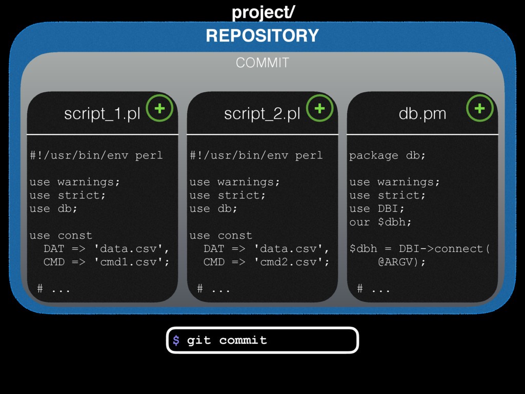 REPOSITORY project/ $ git commit COMMIT script_...