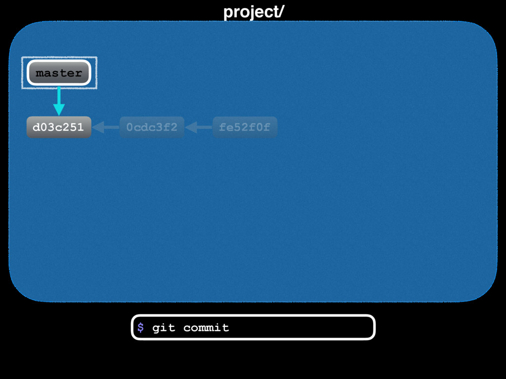 project/ 0cdc3f2 fe52f0f $ master git commit d0...