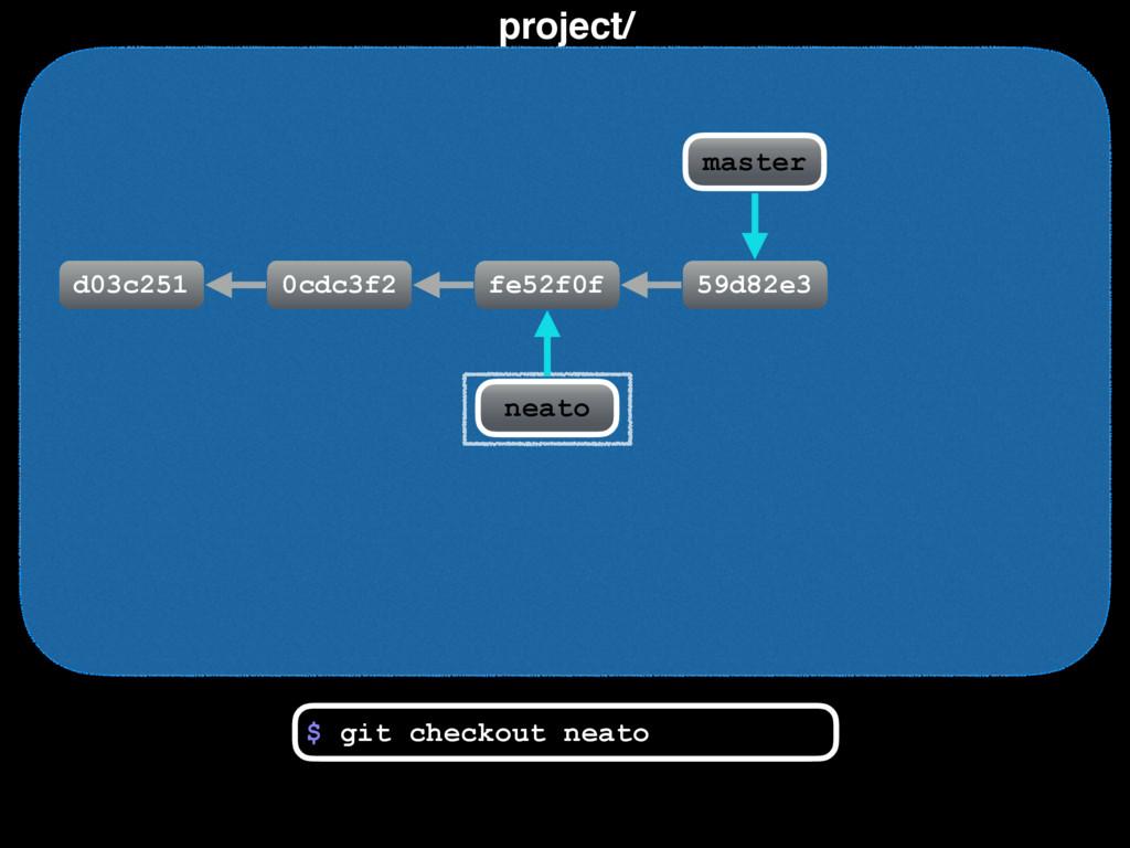 project/ d03c251 0cdc3f2 fe52f0f $ git checkout...