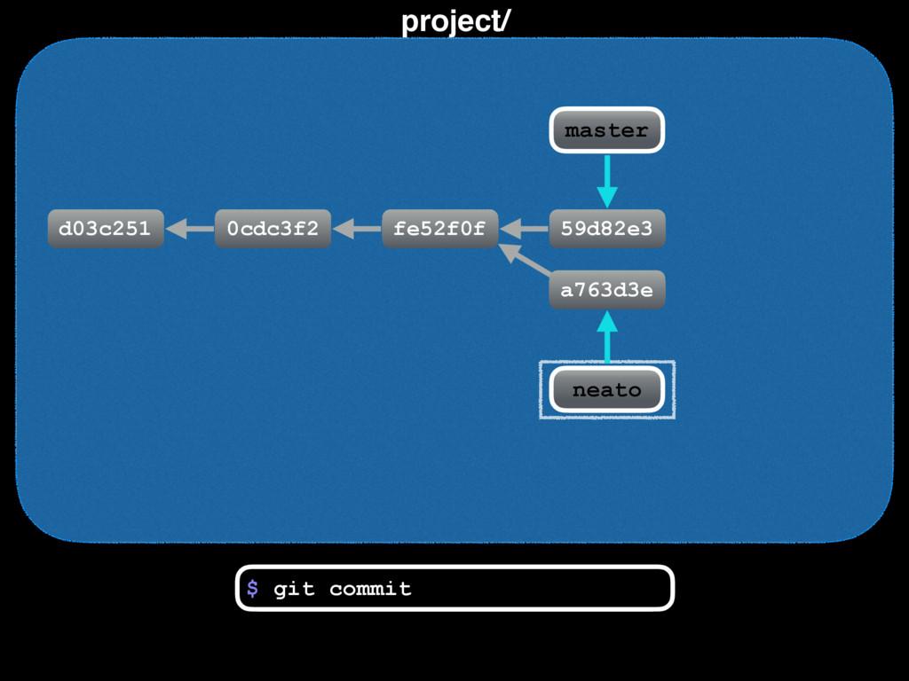 project/ d03c251 0cdc3f2 fe52f0f $ git commit n...