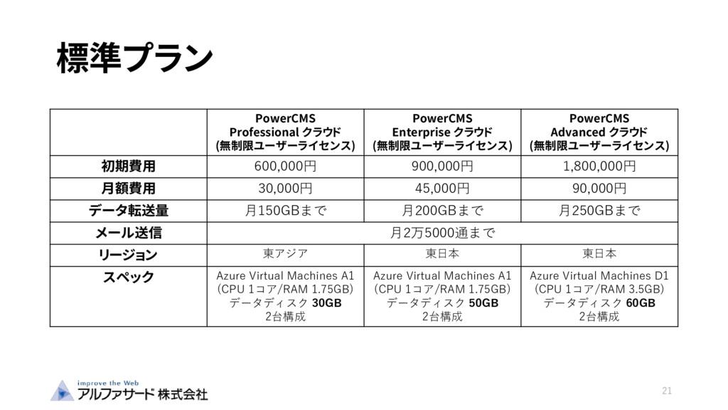 標準プラン 21 PowerCMS Professional クラウド (無制限ユーザーライセ...