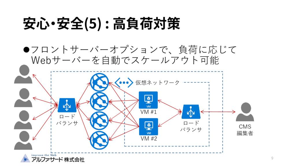 安心・安全(5) : 高負荷対策 フロントサーバーオプションで、負荷に応じて Webサーバー...