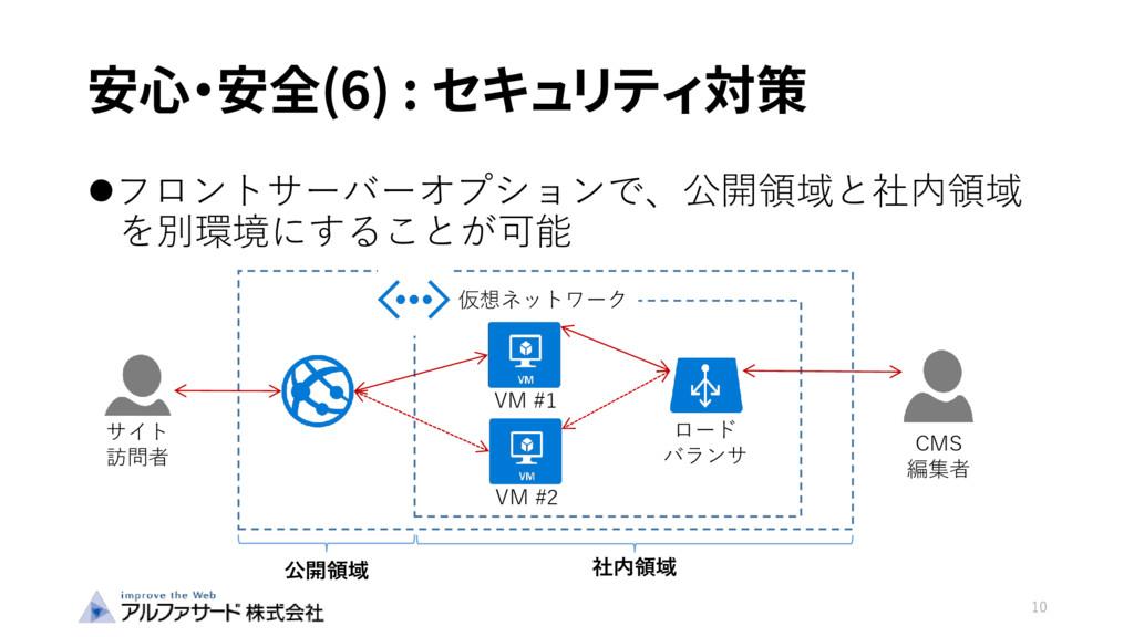 安心・安全(6) : セキュリティ対策 フロントサーバーオプションで、公開領域と社内領域 を...